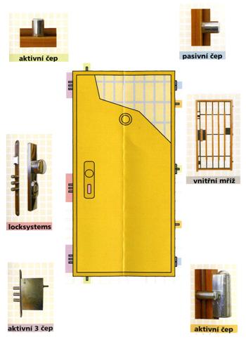 Schéma bezpečnostních dveří